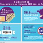 E-commerce : les chiffres du premier semestre 2019 sont en hausse